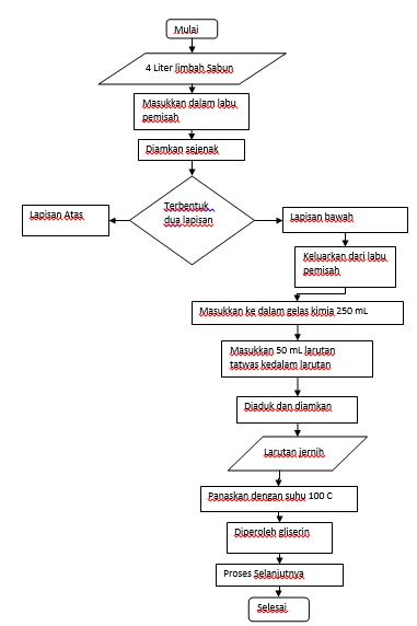 Diagram alir proses penjernihan limbah chemisstory kimia punya diagram alir proses penjernihan limbah ccuart Image collections