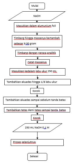 Diagram alir pembuatan naoh chemisstory kimia punya cerita diagram alir pembuatan naoh ccuart Image collections